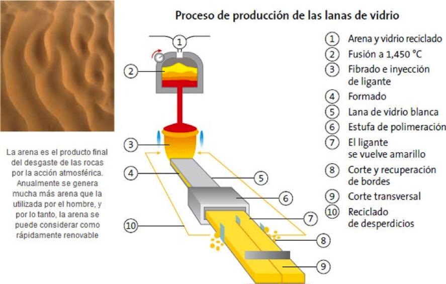 La lana de vidrio y su fabricación.