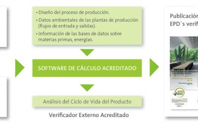 ¿Qué es una Declaración Ambiental de Producto (DAP)